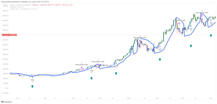 Combo Strategy, Stochastic with Stochastic Rsi