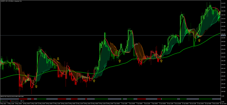 Easy Trend Visualizer MT5