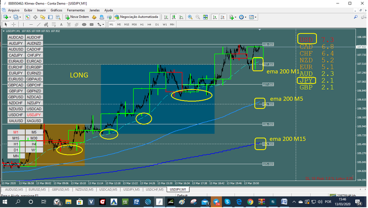 Scalping M1 MTF
