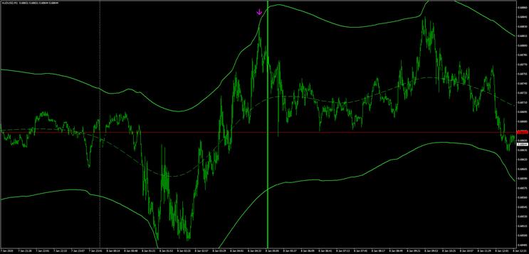 TMA- Indicator Trading Flash