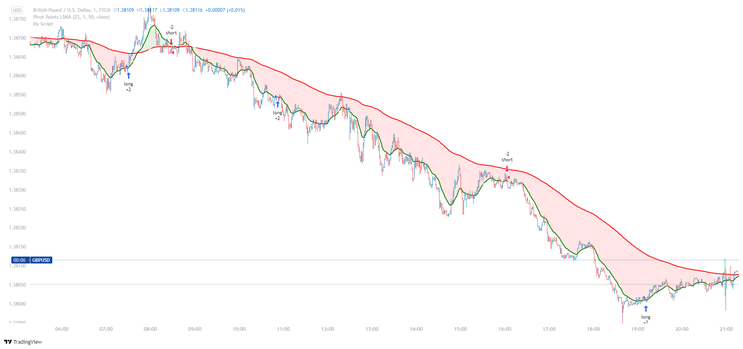 1 minute Scalping with TradingView