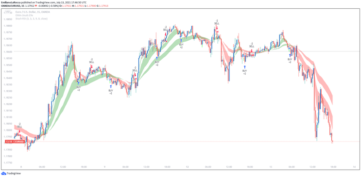 StochsticRSI with Cloud,  Double Entry