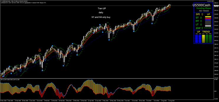 Trend 123 Breakout Strategy