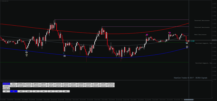 Win Binary Options and  Scalping