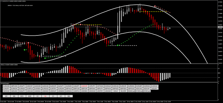 Parabolic Sar with RSX Forex System
