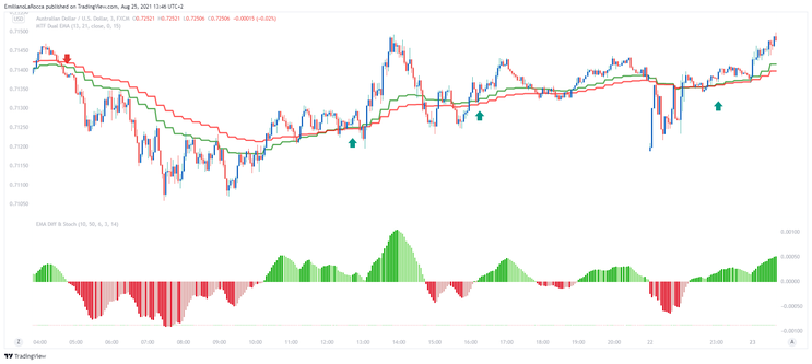 Scalping with EMA Difference