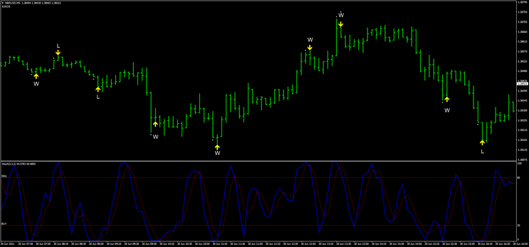 Signals  RSI With Stochastic (Binary and Forex)