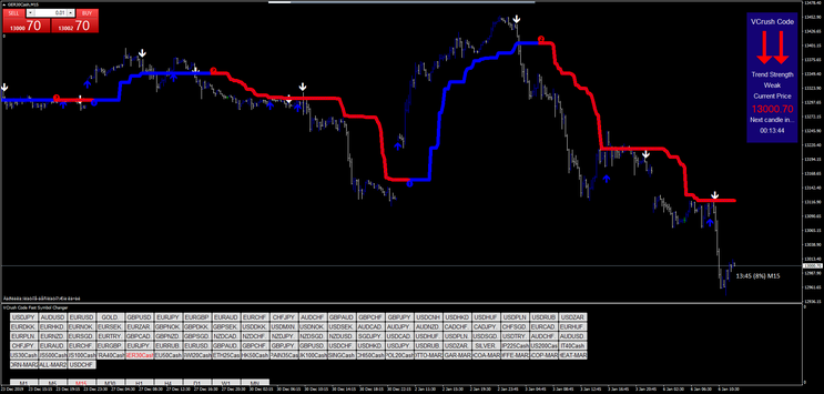 Scalping for Equity Index, Gold and Oil