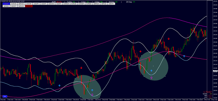 5 minutes Dynamic Overbought and Oversold