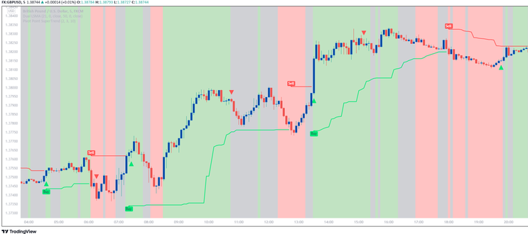 Two Arrows Scalping