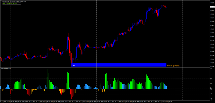 CCI NUF with Price Action