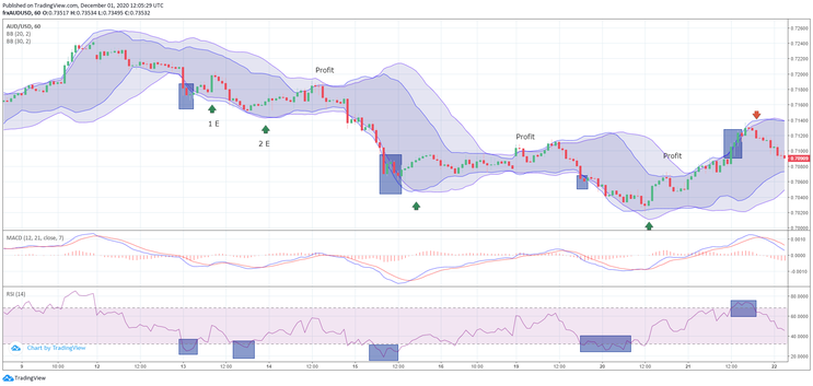 Double Bollinger Bands Price Action with MACD