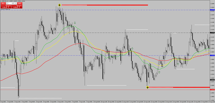 Static Confluence Trading System