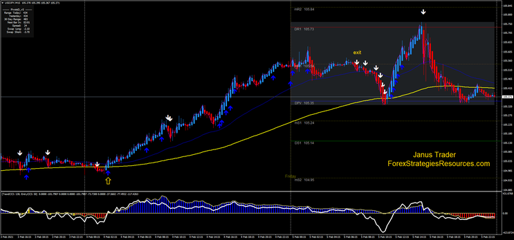 FX Master Trend Strategy