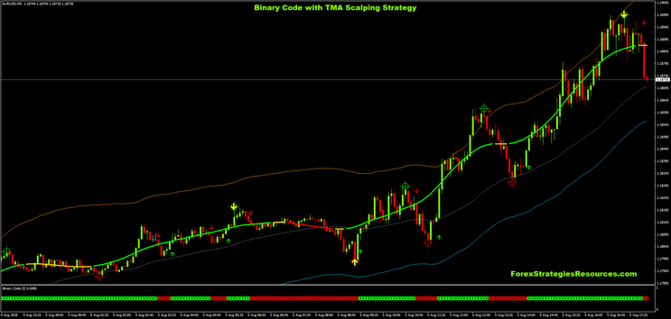 Binary Code with TMA Scalping Strategy