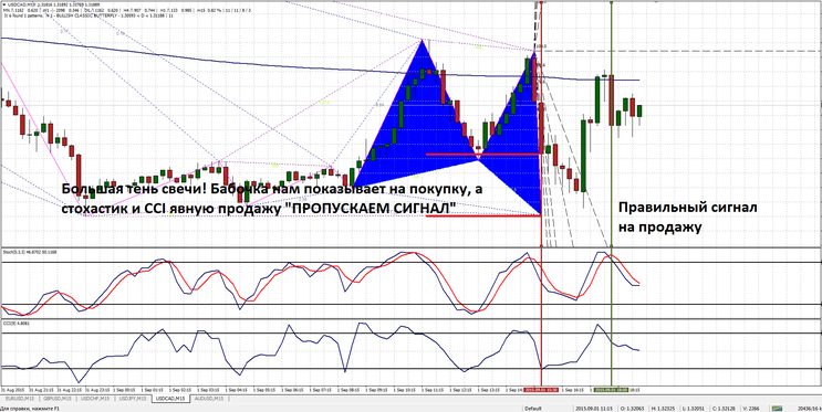 Zup pattern with Gann angles