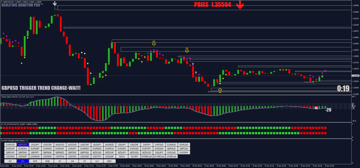 Best Stochastic Scalping and Binary Strategy