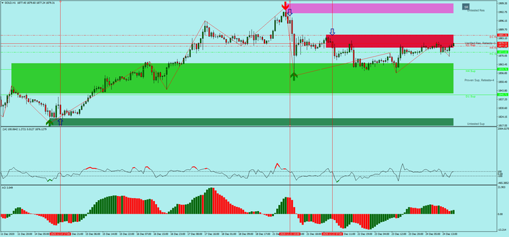 Earn Money With Support and Resistance