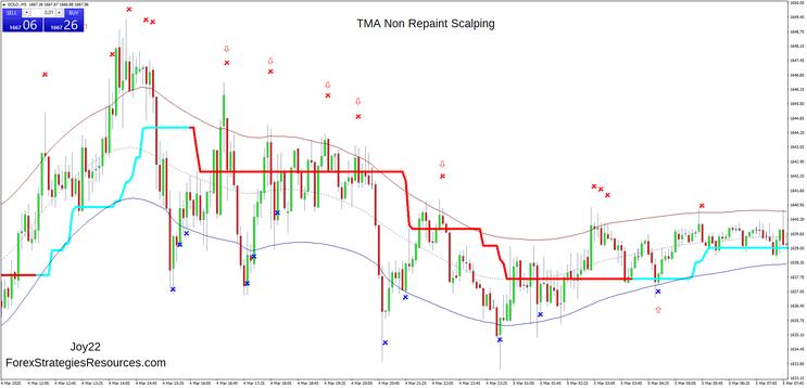 TMA Non Repaint Scalping