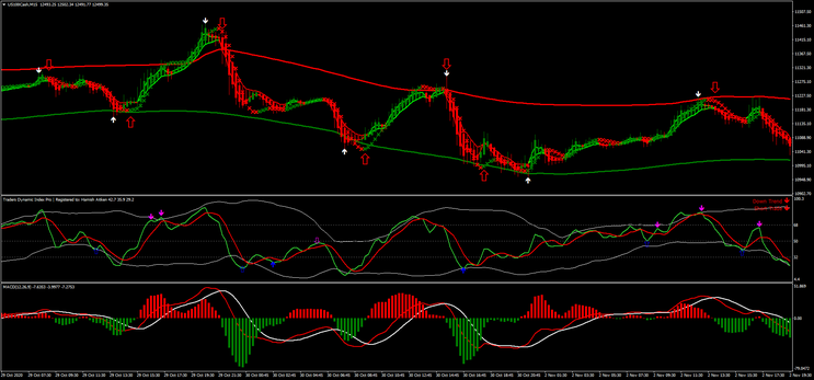 Gain Fx System Scalping