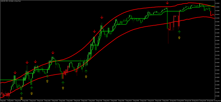 Scalping with TMA MT5
