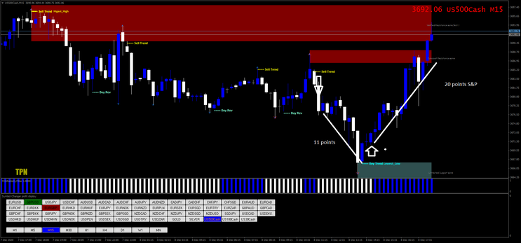 300 pips a week with Price Action