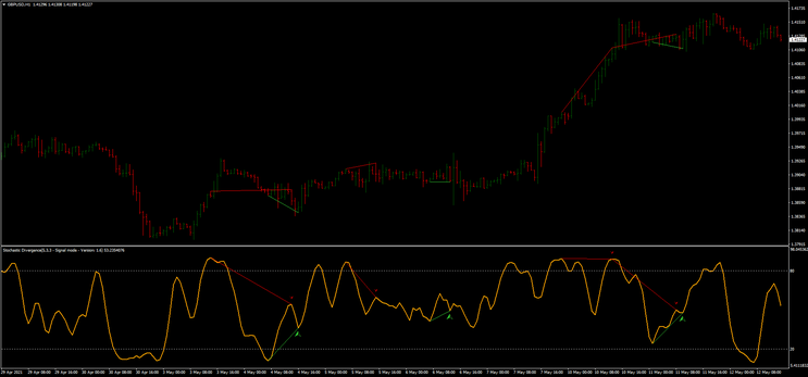 Divergence Stochastic cleaned