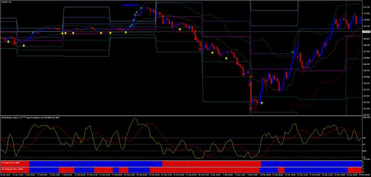 Multi Indicator Trading System