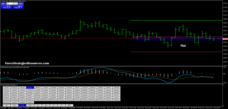 Action zones – Day and Swing Trading