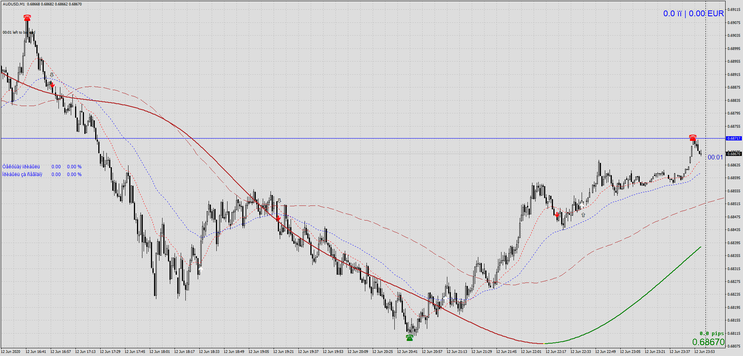M1 Trend Reversal with P123 and ZZ NRP AA