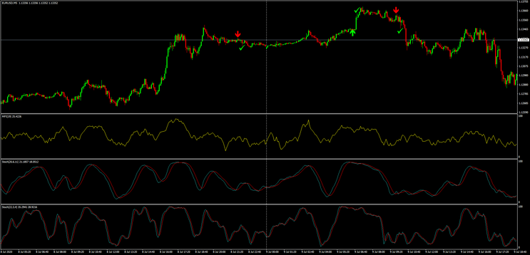 Money Flow Index With Stochastic Binary Strategy