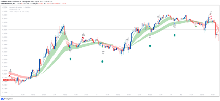 StochsticRSI with Clouds,  Double Entry