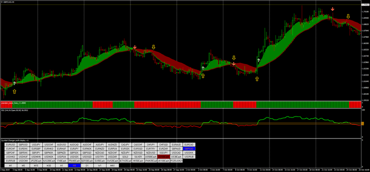 Ribbon with RSI Strategy