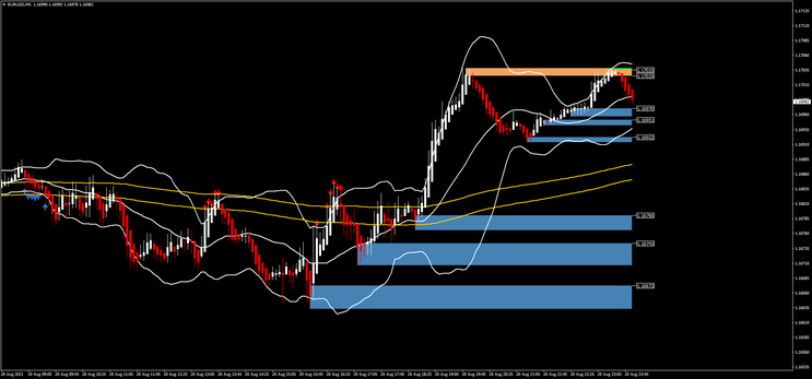 Scalping Channel MA with Bollinger Bands