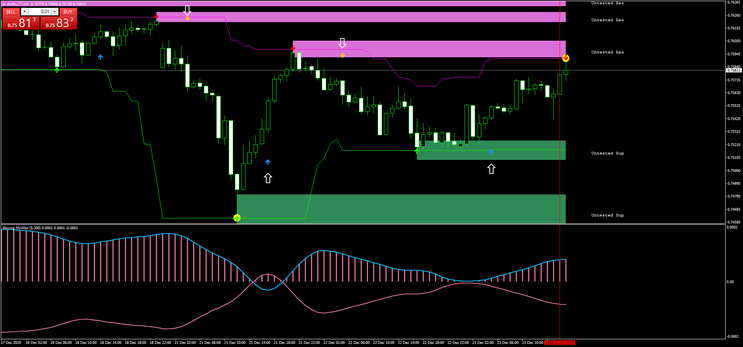 Moving Min and Max Price Action MT4 Strategy