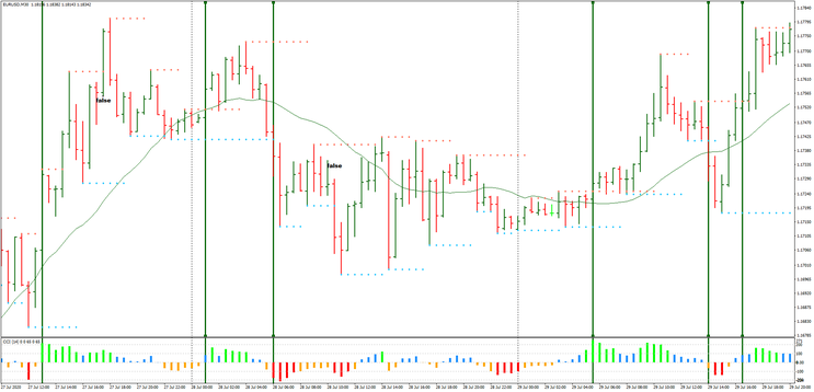 Fractal breakout trading system