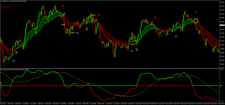 Trend Perfect Stratgy: How make money with the trend. 80% Win