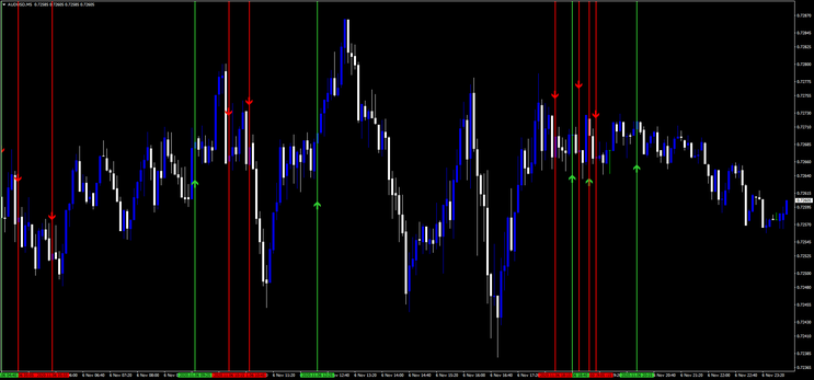 Complex Indicator Binary Strategy