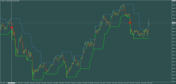 Channel Scalping