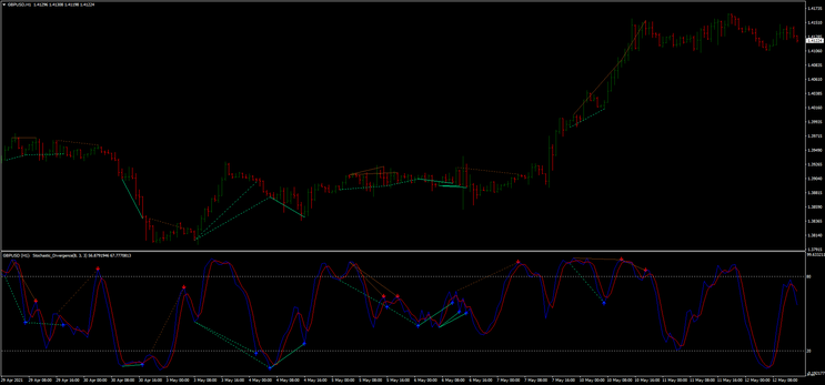 Stochastic Divergence MTF