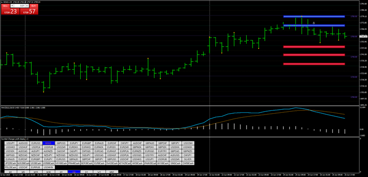 Action zones – Day and Swing Trading -