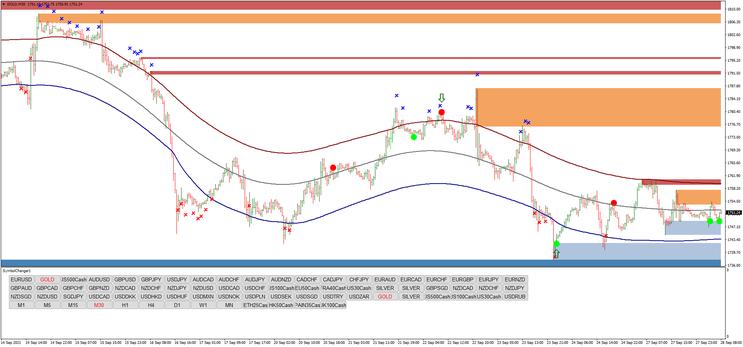Profit 99 reversal trading