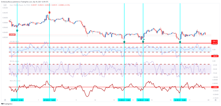 Momentum Plus – Make 200 pips a day
