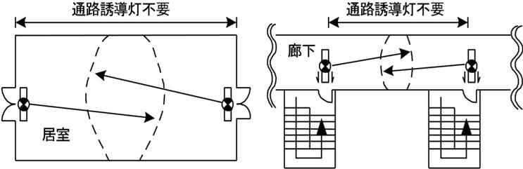 避難口誘導灯の有効範囲が重複する部分