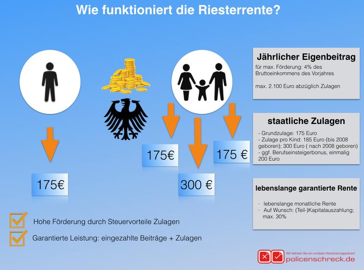 Riesterrente Beratung Rüsselsheim - RIesterrente checken - Riesterrente überprüfen - Macht Riesterrente Sinn? - Rüsselsheim