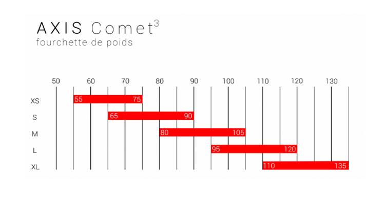 Le tableau indiquant les fourchettes de poids de l'axis comet3
