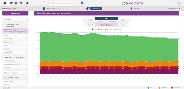 Eco-Platform gère les données de vos smart building de manière anonyme et automatique