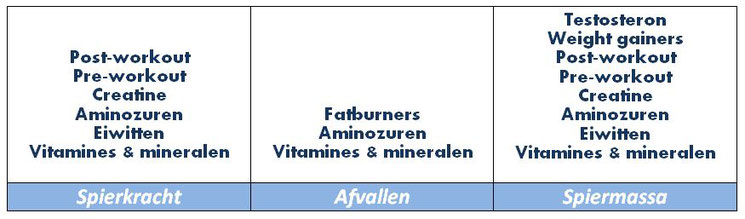 overzicht fitness supplementen spierkracht afvallen spiermassa vitamines mineralen eiwitten aminozuren fatburners creatine pre-workout post-workout weight gainers testosteron