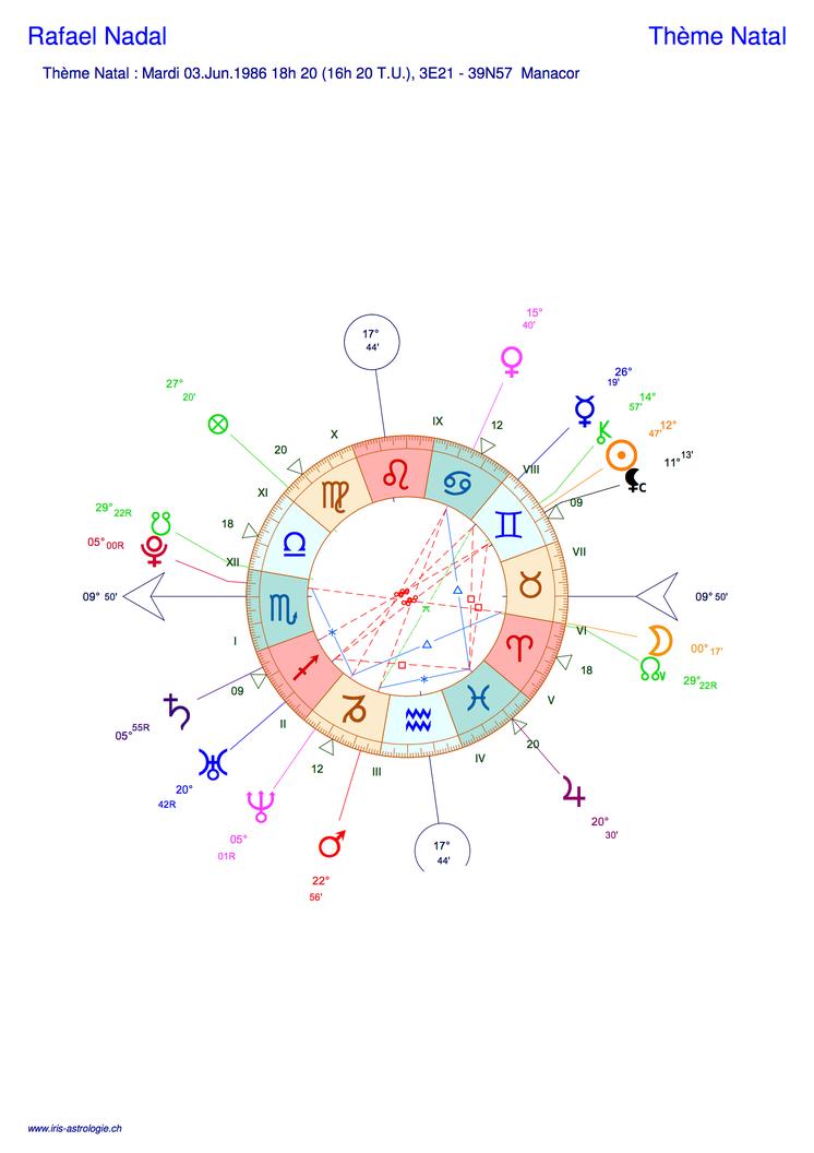 Thème astral de Rafael Nadal (carte du ciel)
