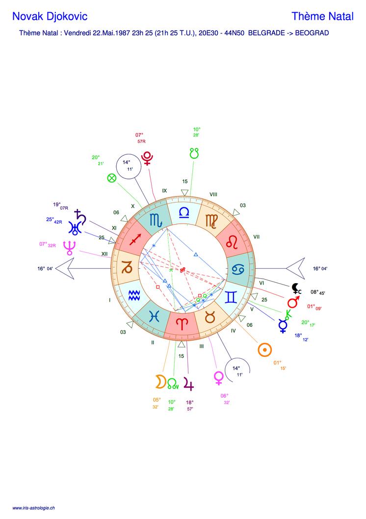 Thème astral de Novak Djokovic (carte du ciel)